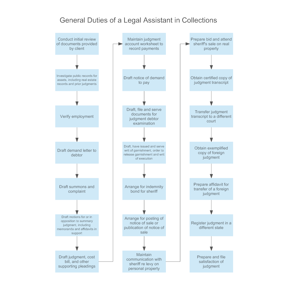 general-duties-of-a-legal-assistant-in-collections.png?bn=1510011082