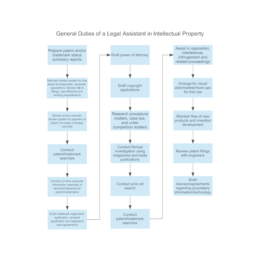 general-duties-of-a-legal-assistant -in-intellectual-property.png?bn=1510011097