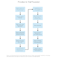 Procedure for Trial Preparation