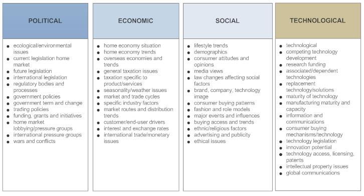 Pestle Analysis Template. business factors pestel analysis ...