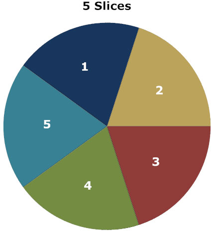 Pie chart learn everything about pie graphs five slices of pie chart ccuart Choice Image