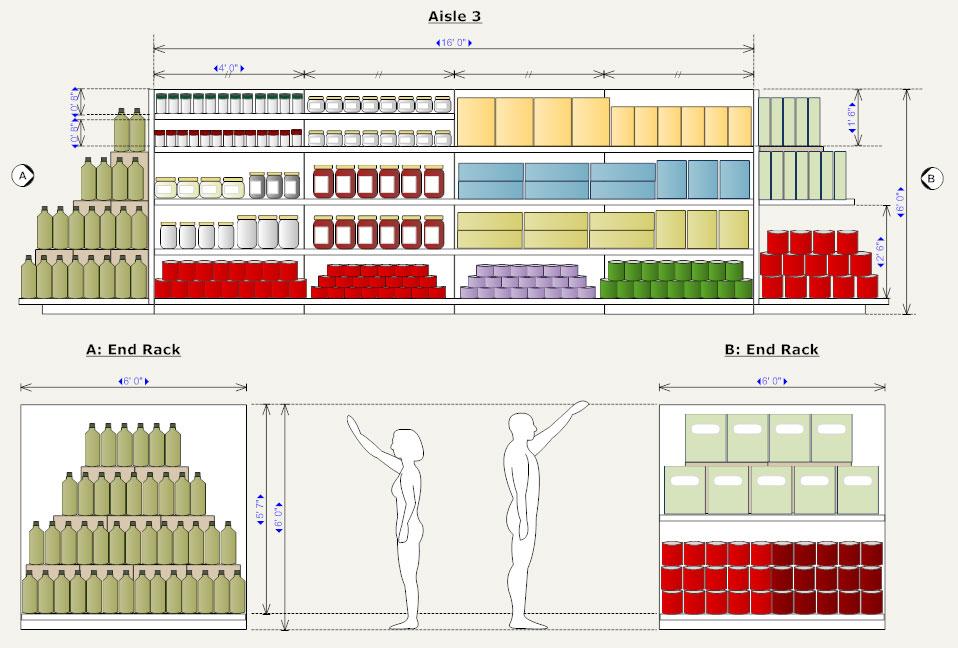 Planogram How To Make A Planogram Examples More