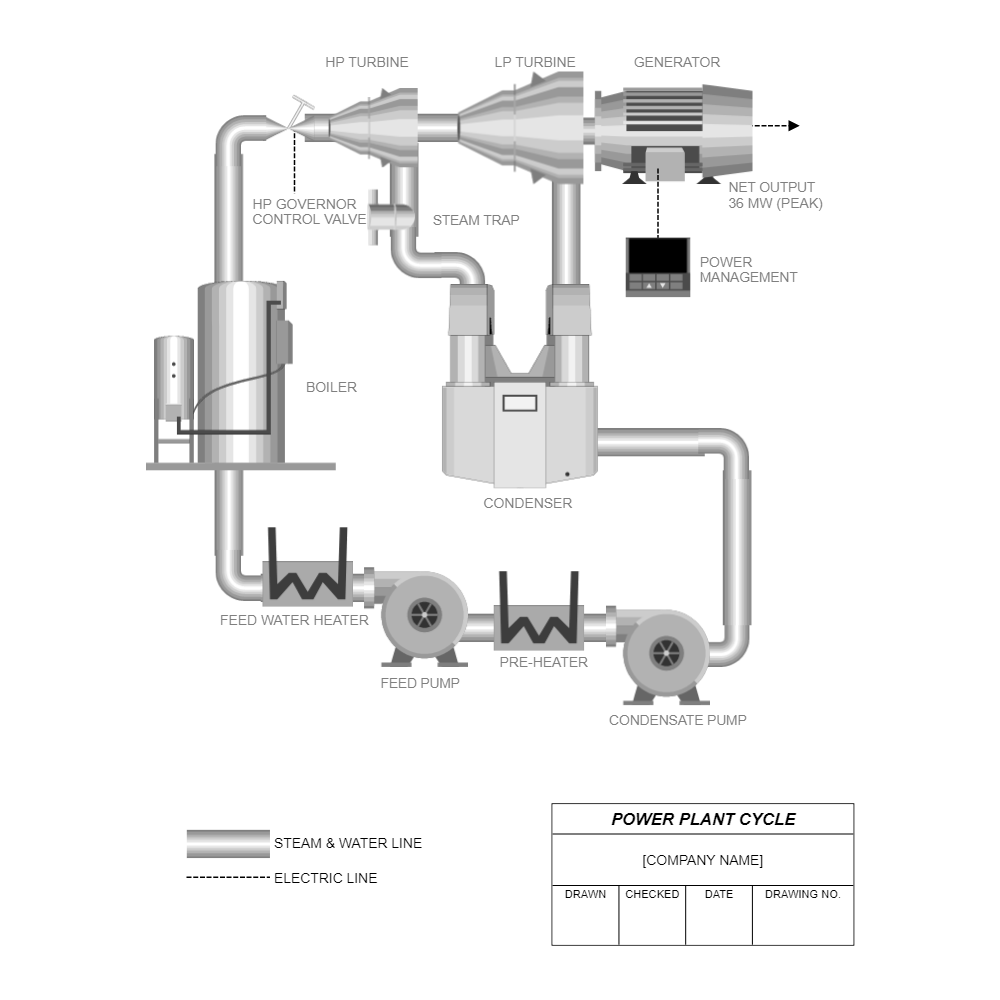 power plant logic diagram power plant cycle diagram