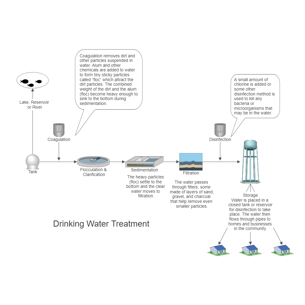 Example Image: Drinking Water Treatment Process Flow Diagram