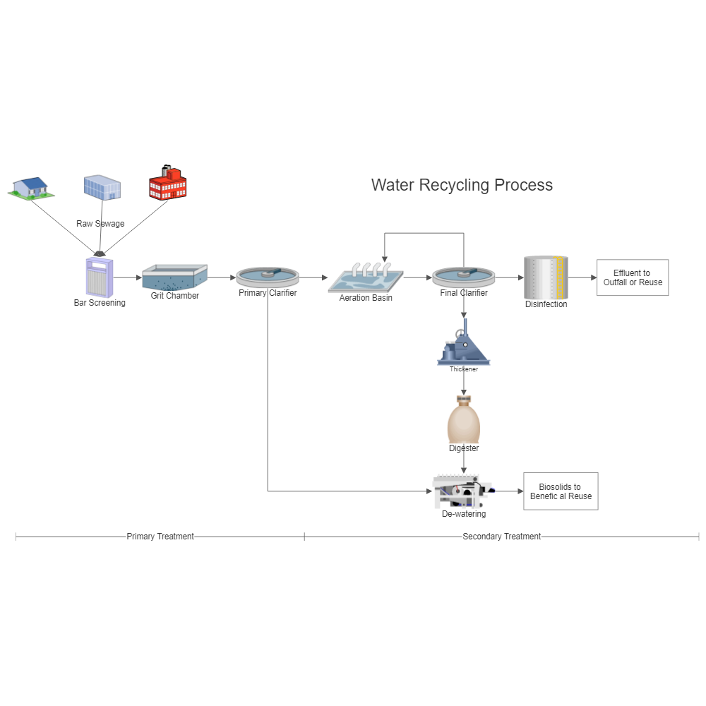 Example Image: Water Recycling Process Flow Diagram