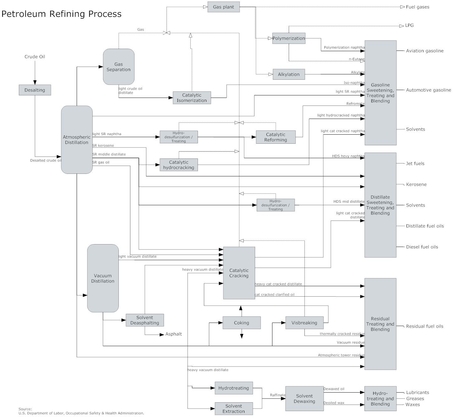 process flow diagram software free process flow diagram pfd templatesProcess Flow Diagram Images Free #4