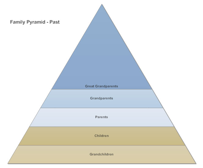 Pyramid chart what is a pyramid chart how to make one examples pyramid chart ccuart Image collections