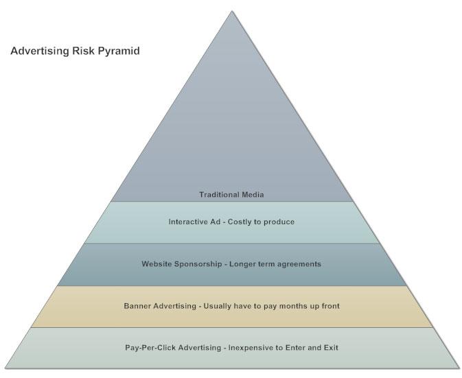 diagram of a pyramid