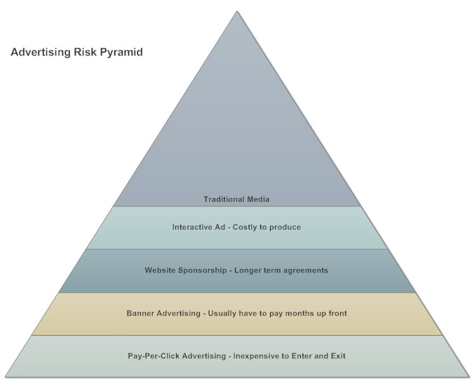 Pyramid Chart - What is a Pyramid Chart, How to Make One, Examples