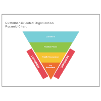 Customer-Oriented Pyramid Chart