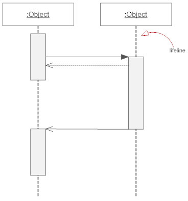 Sequence diagrams what is a sequence diagram lifeline sequence diagram ccuart Choice Image