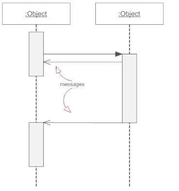 Sequence diagrams what is a sequence diagram messages sequence diagram ccuart Image collections