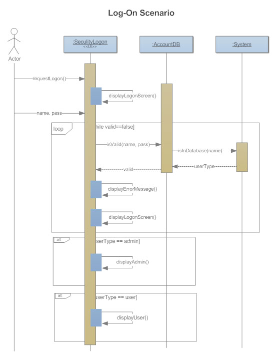 Sequence diagrams what is a sequence diagram sequence diagram ccuart Choice Image