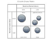 Growth Share Matrix example