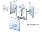 Performance Prism Example