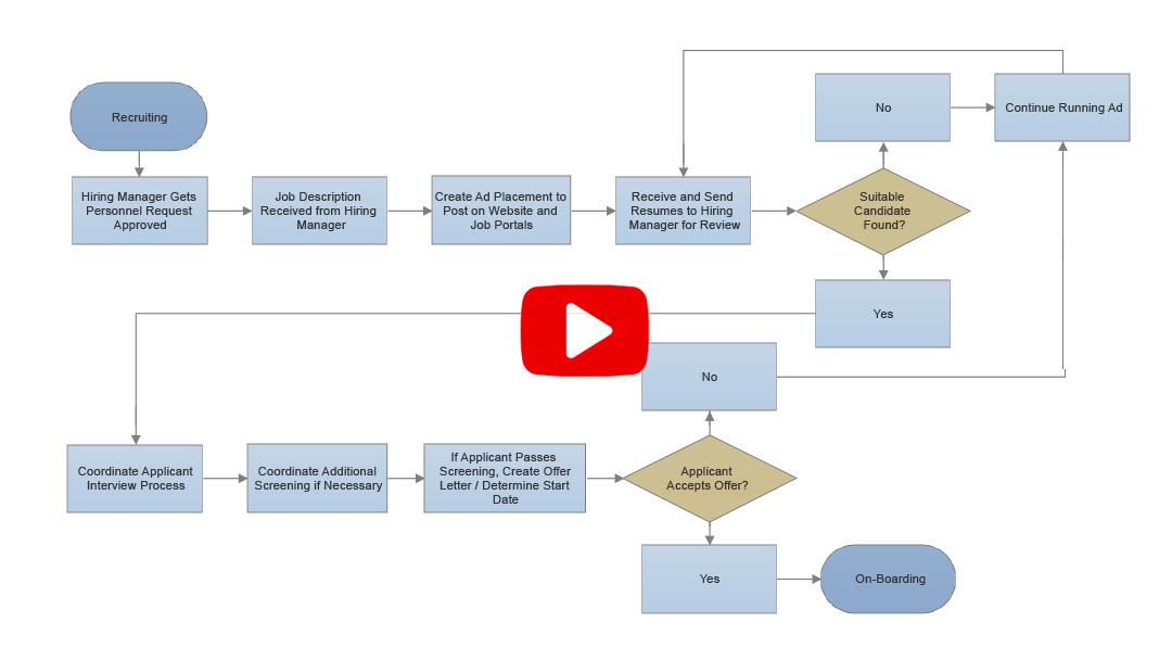 Smartdraw create flowcharts floor plans and other diagrams flowchart template floor plan template org chart template diagram template ccuart Choice Image
