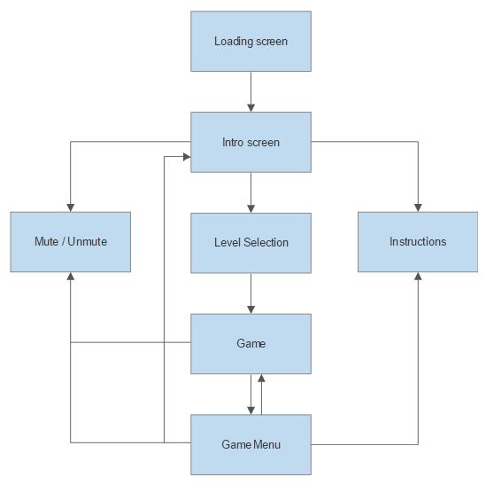 Groß Software Design Diagramm Bilder - Der Schaltplan - greigo.com