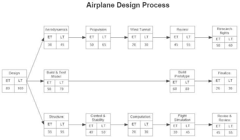 Pert Chart Software Mersnoforum