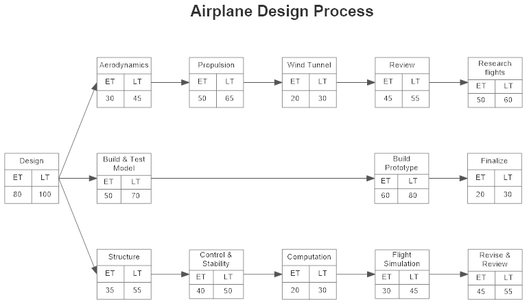 Pert chart software get free pert chart templates pert chart example ccuart Gallery