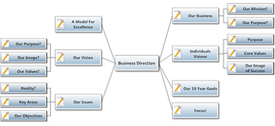 Brainstorm Using a Concept Map or Mind Ma
