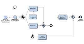 Lean - Process Map Example
