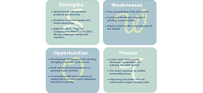 Assess Where You Are with a SWOT Analysis