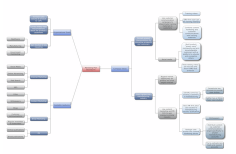 Mind Map Example - Brainstorming