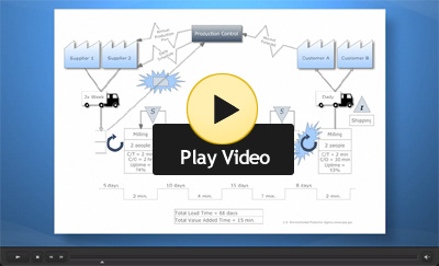 Value Stream Mapping video
