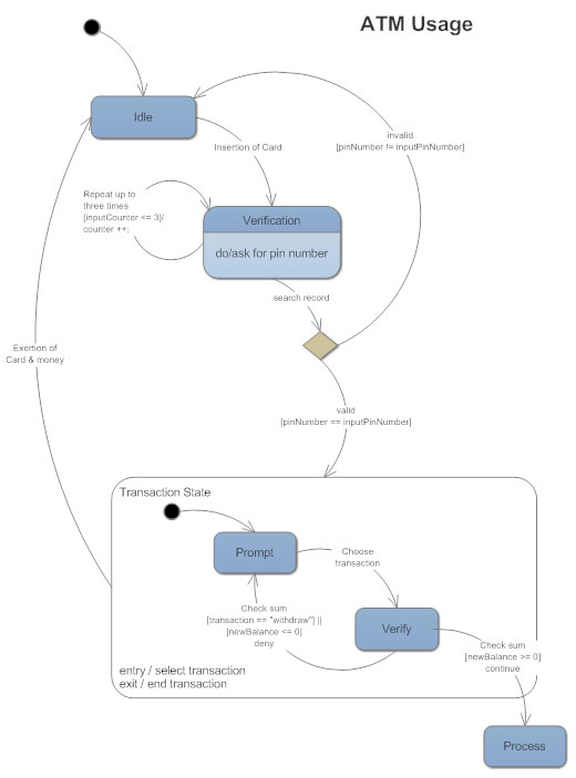 State diagrams everything to know about state charts state diagram ccuart Choice Image