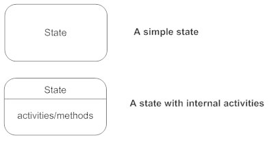 State diagrams everything to know about state charts state notation state diagram ccuart Image collections