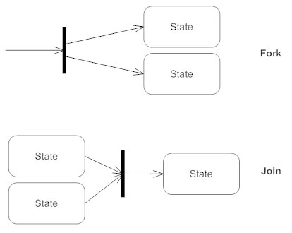 State diagrams everything to know about state charts synchronization state diagram ccuart Choice Image