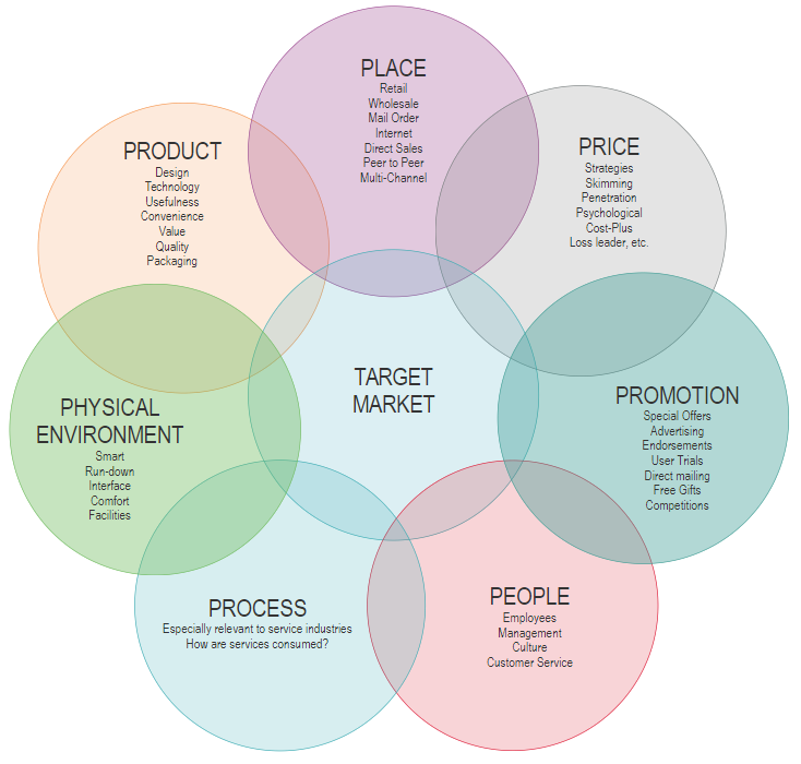 Strategic Planning Solution with SmartDraw Diagrams