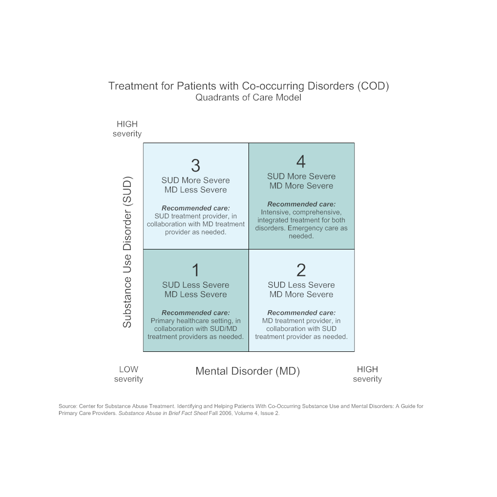 Treatment For Cod Patients