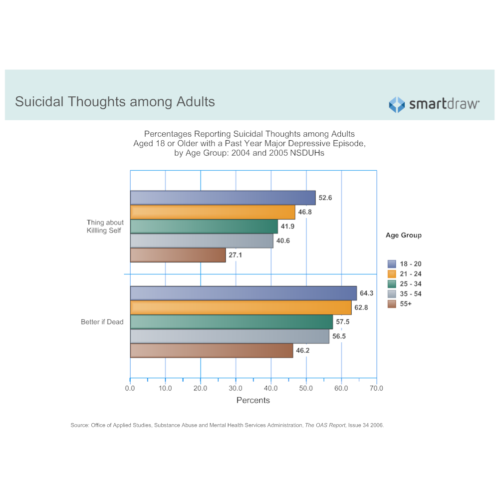 Example Image: Suicidal Thoughts - Adults by Age Group