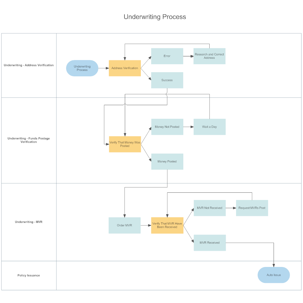 underwriting process swim lane diagram