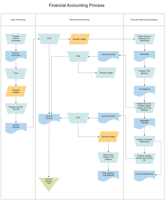 Swim Lane Diagram Software