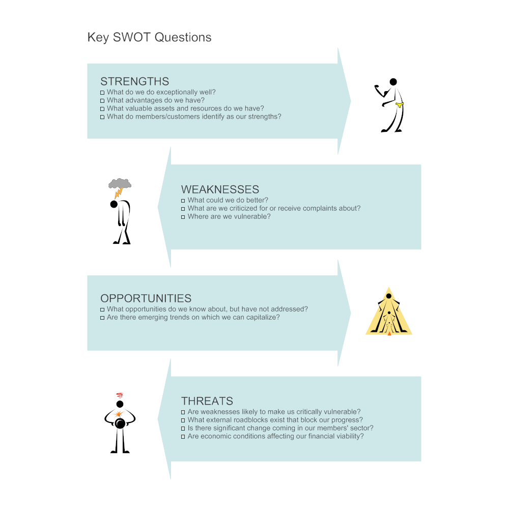Example Image: Key SWOT Questions - SWOT Diagram