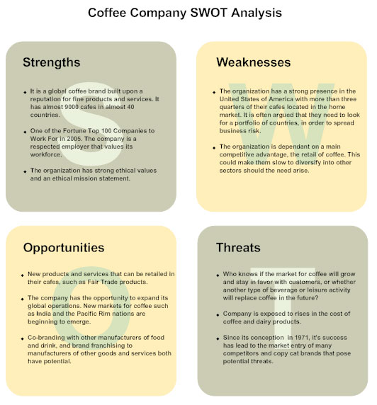 SWOT Analysis How to Create a SWOT Analysis Diagram – Sample Swot Analysis of a Company