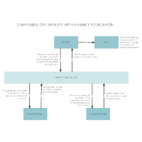 What are Charitable Gift Annuities - Annuity Rates