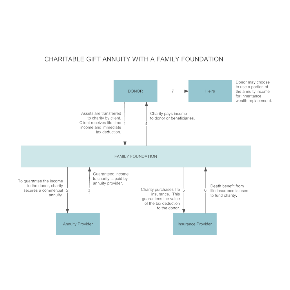 CLICK TO EDIT THIS EXAMPLE · Example Image: Charitable Gift Annuity with a Family Foundation