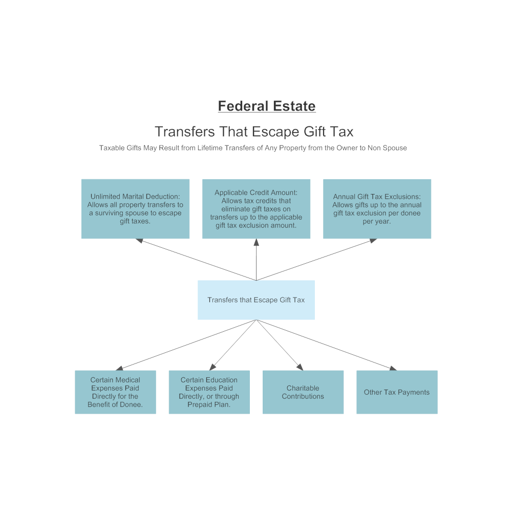 CLICK TO EDIT THIS EXAMPLE · Example Image: Federal Gift Tax Escapes