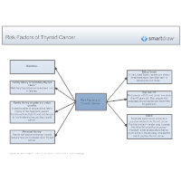 Risk Factors of Thyroid Cancer