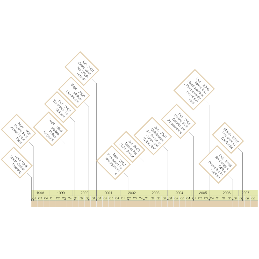 Timeline Examples – Personal Timeline Template