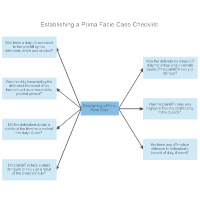 Establishing a Prima Facie Case Checklist