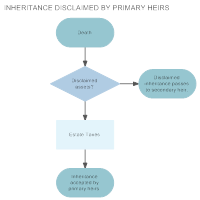 Inheritance Disclaimed by Primary Heirs