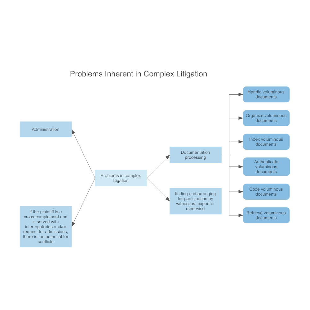Example Image: Problems Inherent in Complex Litigation