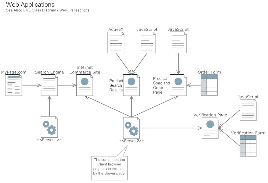 Component diagram game wiring library uml diagram everything you need to know about uml diagrams rh smartdraw com component diagram for ccuart Gallery