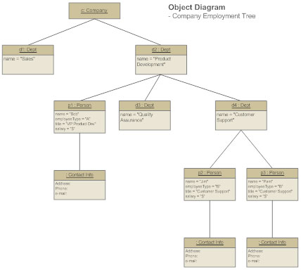 Uml diagram everything you need to know about uml diagrams uml object diagram ccuart Gallery