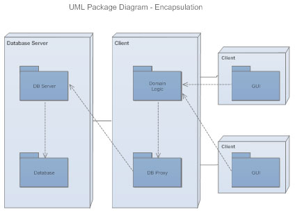 Uml diagram everything you need to know about uml diagrams uml package diagram ccuart Images
