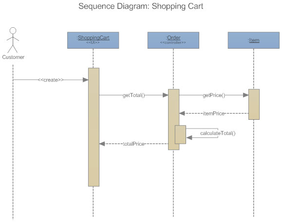 Uml diagram everything you need to know about uml diagrams uml sequence diagram ccuart Gallery